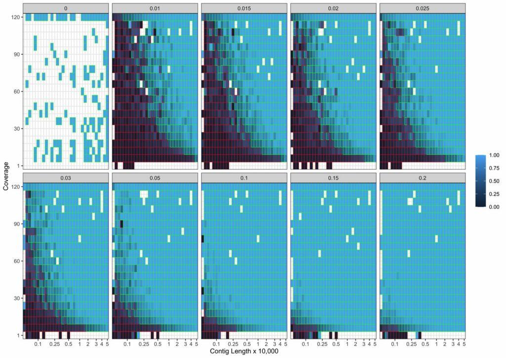 Modell De-novo-DNA-Assemblierung mit PyDamage